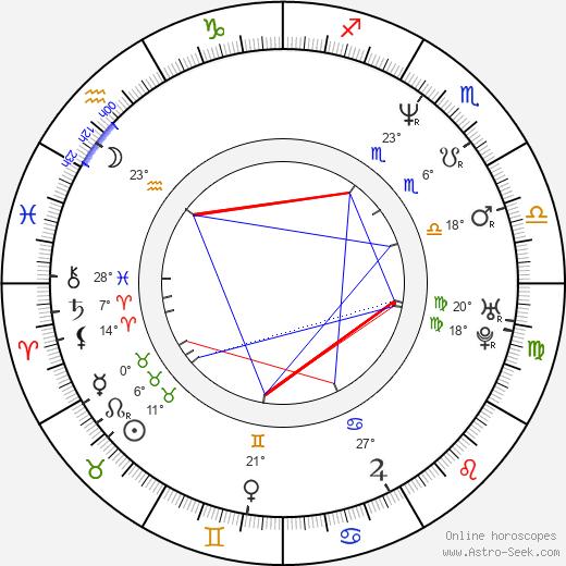 Jan Kubata birth chart, biography, wikipedia 2019, 2020