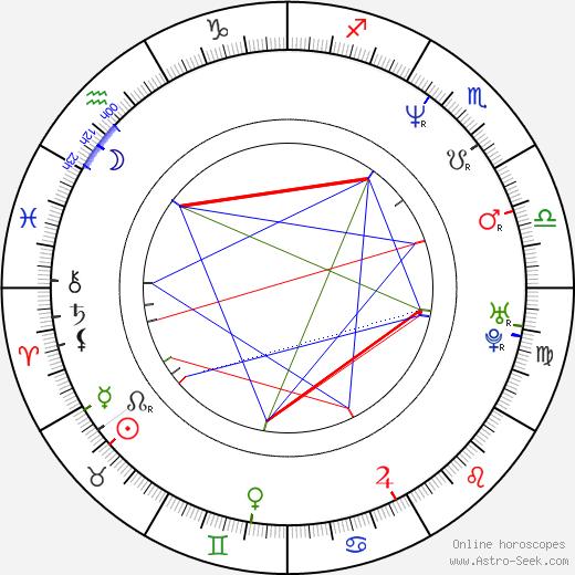 Jan Kubata birth chart, Jan Kubata astro natal horoscope, astrology