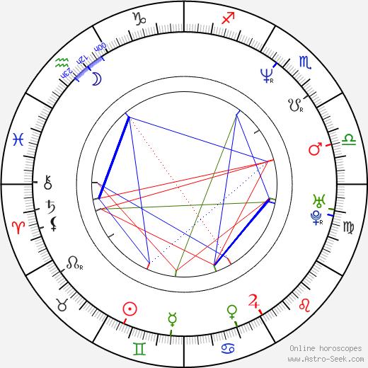 Jason Kravits astro natal birth chart, Jason Kravits horoscope, astrology