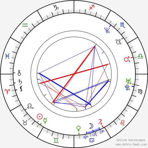 Jenny Schily astro natal birth chart, Jenny Schily horoscope, astrology