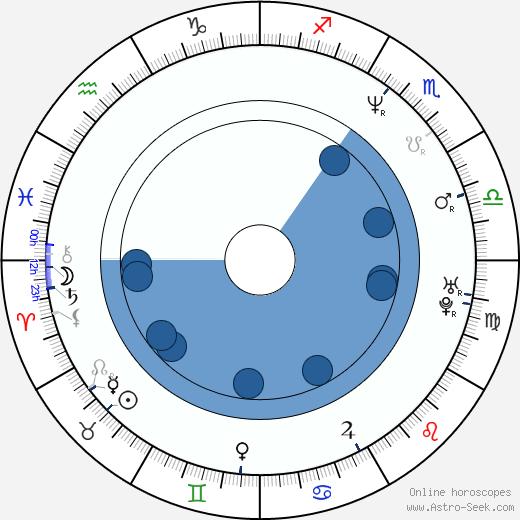 Jesse Wolfe wikipedia, horoscope, astrology, instagram