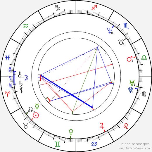 Jesse Wolfe день рождения гороскоп, Jesse Wolfe Натальная карта онлайн