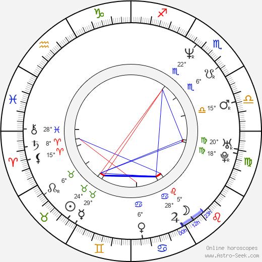 John Smoltz birth chart, biography, wikipedia 2019, 2020