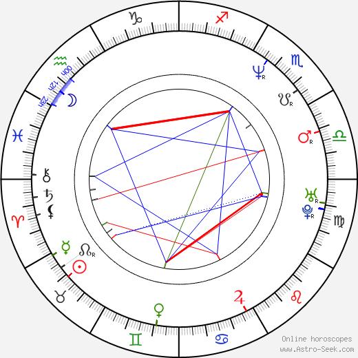 Judith Adlhoch день рождения гороскоп, Judith Adlhoch Натальная карта онлайн