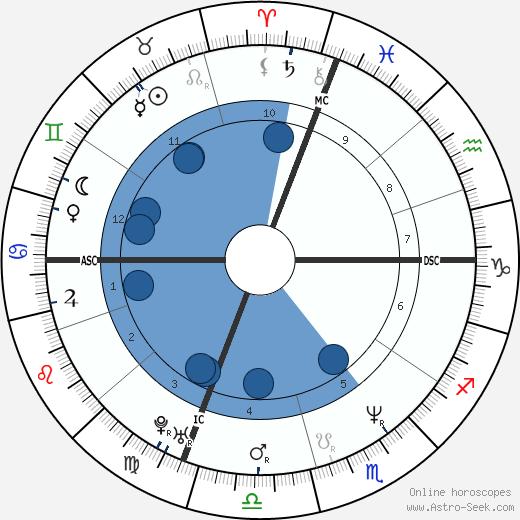 Kenny Greer wikipedia, horoscope, astrology, instagram