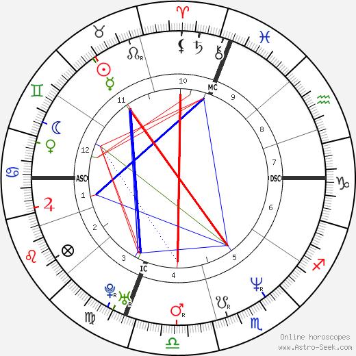 Kenny Greer день рождения гороскоп, Kenny Greer Натальная карта онлайн