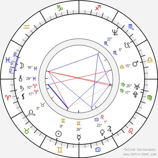 Kenny Lofton birth chart, biography, wikipedia 2020, 2021