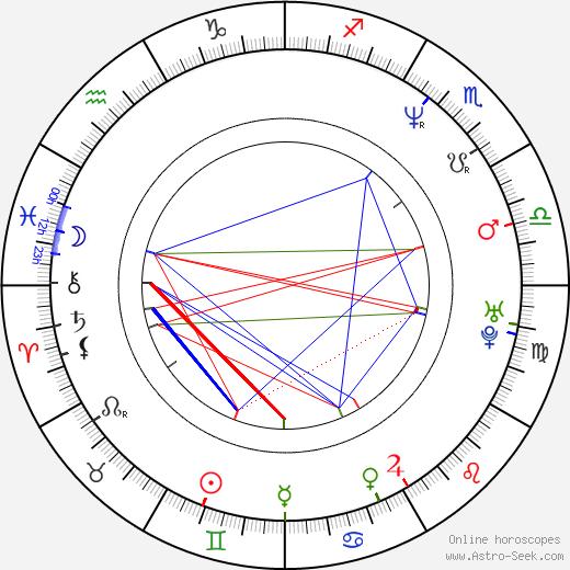 Kenny Lofton birth chart, Kenny Lofton astro natal horoscope, astrology