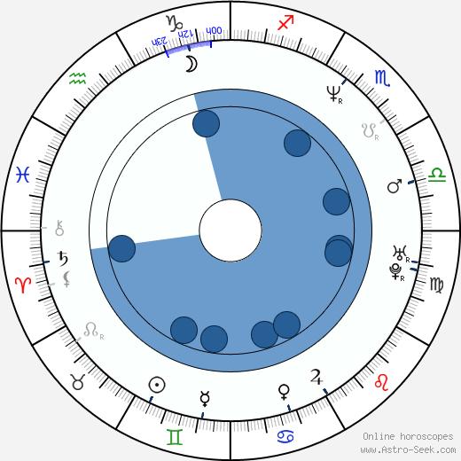 Kevin Moore wikipedia, horoscope, astrology, instagram