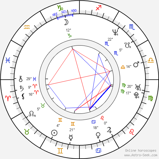 Kevin Moore birth chart, biography, wikipedia 2020, 2021