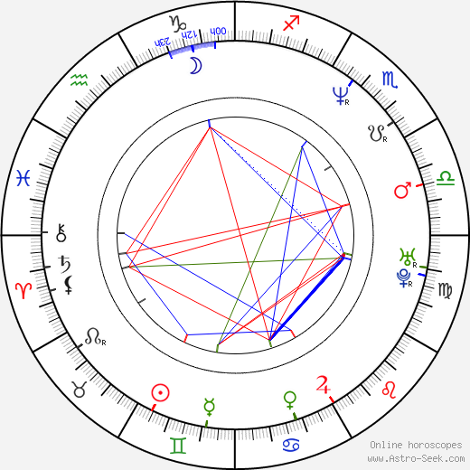 Kevin Moore birth chart, Kevin Moore astro natal horoscope, astrology