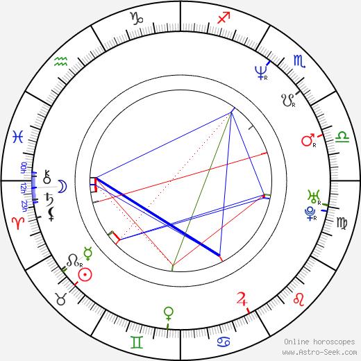 Larkin Campbell birth chart, Larkin Campbell astro natal horoscope, astrology