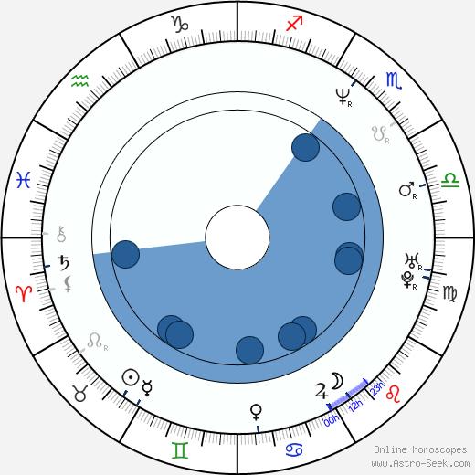 Laura Hillenbrand wikipedia, horoscope, astrology, instagram