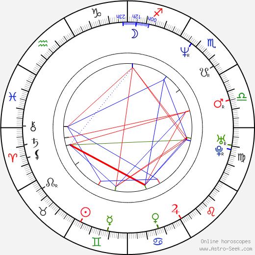 Lucie Šternerová birth chart, Lucie Šternerová astro natal horoscope, astrology