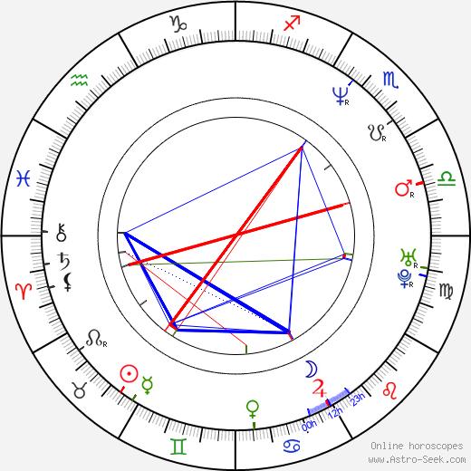 Madhuri Dixit astro natal birth chart, Madhuri Dixit horoscope, astrology