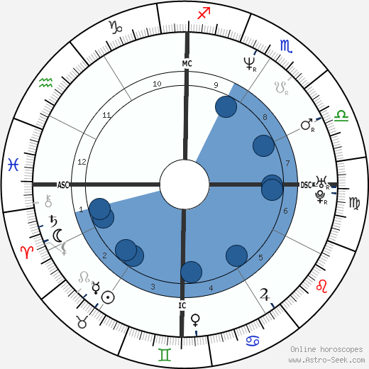 Martin Bryant wikipedia, horoscope, astrology, instagram