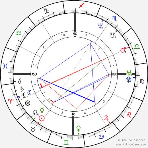 Martin Bryant день рождения гороскоп, Martin Bryant Натальная карта онлайн