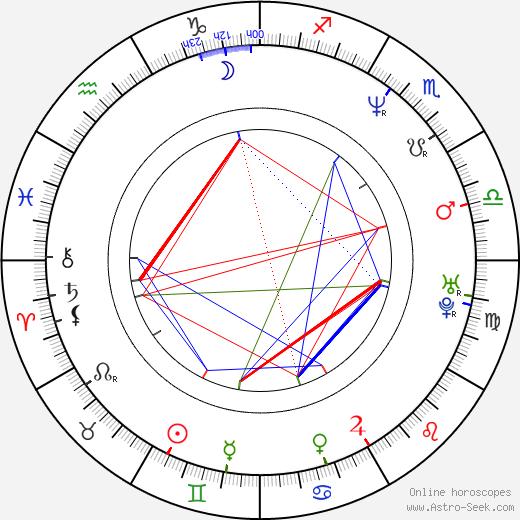 Martin Zounar astro natal birth chart, Martin Zounar horoscope, astrology