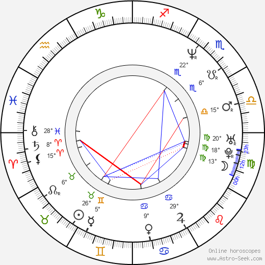 Nancy Juvonen birth chart, biography, wikipedia 2020, 2021