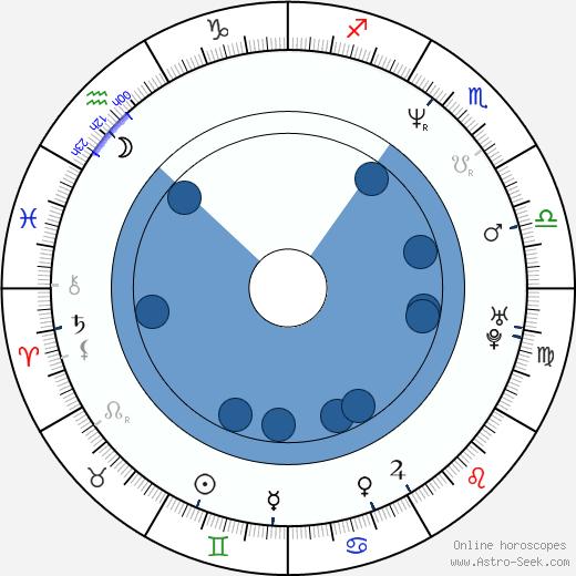 Noel Gallagher wikipedia, horoscope, astrology, instagram
