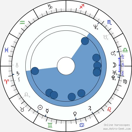 Paul Nygro wikipedia, horoscope, astrology, instagram