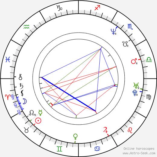 Pavel Stránský astro natal birth chart, Pavel Stránský horoscope, astrology