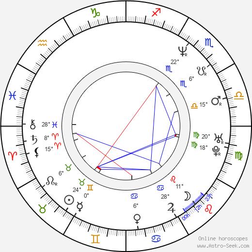 Ramon Tikaram birth chart, biography, wikipedia 2019, 2020