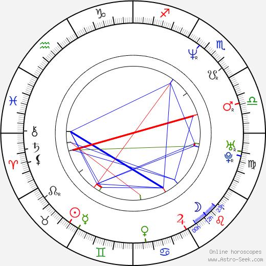 Ramon Tikaram astro natal birth chart, Ramon Tikaram horoscope, astrology