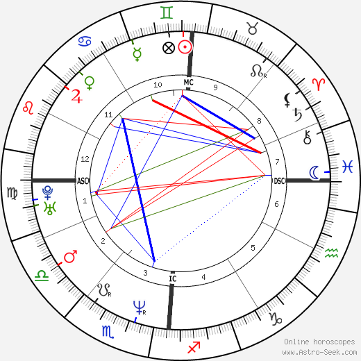 Сандрин Боннер Sandrine Bonnaire день рождения гороскоп, Sandrine Bonnaire Натальная карта онлайн