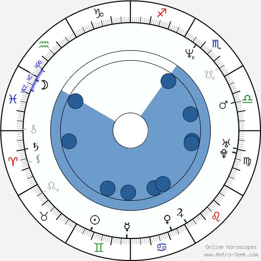 Shinobu Yaguchi wikipedia, horoscope, astrology, instagram