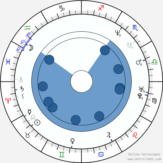Sonny Marinelli wikipedia, horoscope, astrology, instagram