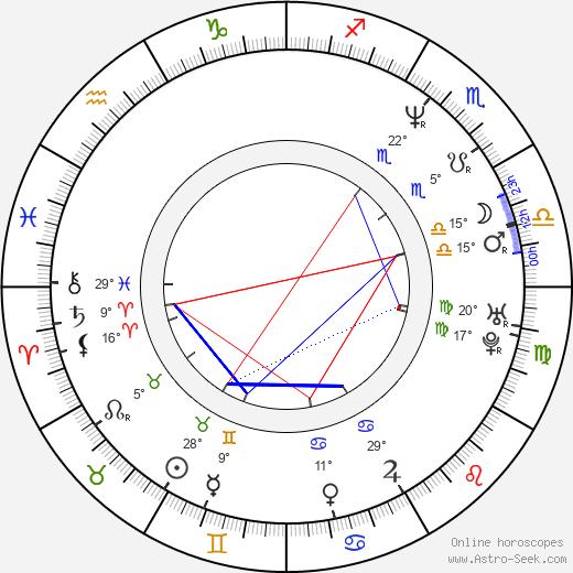 Stephanie Niznik birth chart, biography, wikipedia 2018, 2019