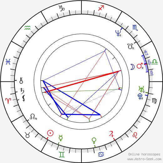 Stephanie Niznik astro natal birth chart, Stephanie Niznik horoscope, astrology