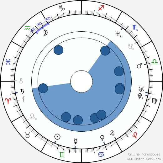 Szidi Tobias wikipedia, horoscope, astrology, instagram