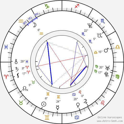 Szidi Tobias birth chart, biography, wikipedia 2019, 2020