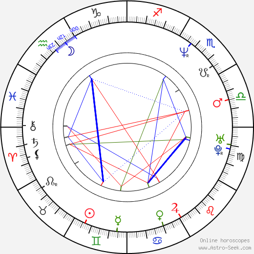 Szidi Tobias astro natal birth chart, Szidi Tobias horoscope, astrology