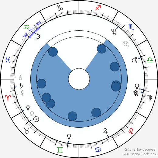 Tim McGraw wikipedia, horoscope, astrology, instagram
