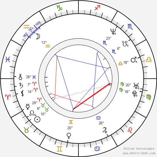 Tim McGraw birth chart, biography, wikipedia 2019, 2020