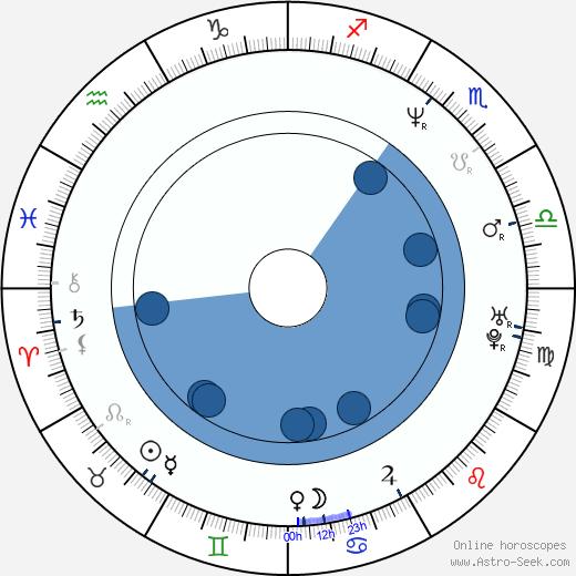 Tommy Gunn wikipedia, horoscope, astrology, instagram