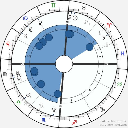 Valeria Marini wikipedia, horoscope, astrology, instagram