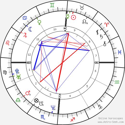 Valeria Marini tema natale, oroscopo, Valeria Marini oroscopi gratuiti, astrologia