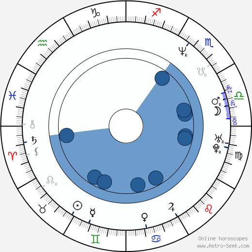 Vivi Friedman wikipedia, horoscope, astrology, instagram