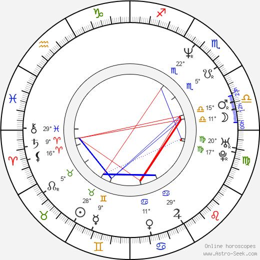 Vivi Friedman birth chart, biography, wikipedia 2019, 2020