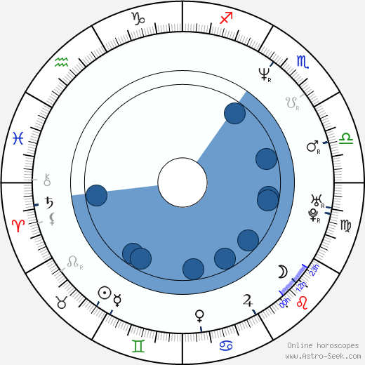 William Kania wikipedia, horoscope, astrology, instagram