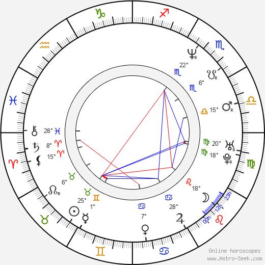 William Kania birth chart, biography, wikipedia 2019, 2020