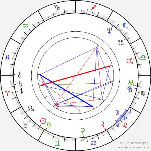 William Kania birth chart, William Kania astro natal horoscope, astrology