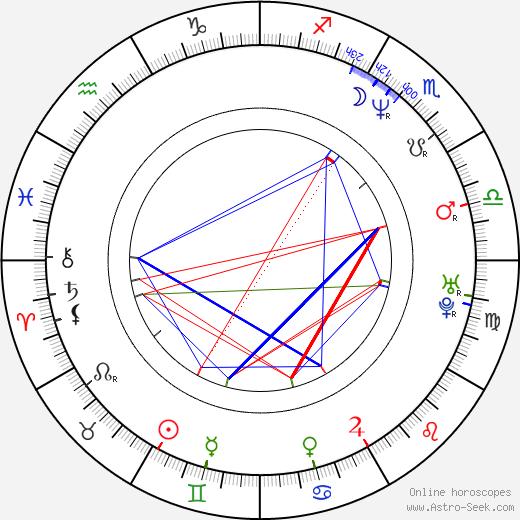 Wotan Wilke Möhring tema natale, oroscopo, Wotan Wilke Möhring oroscopi gratuiti, astrologia