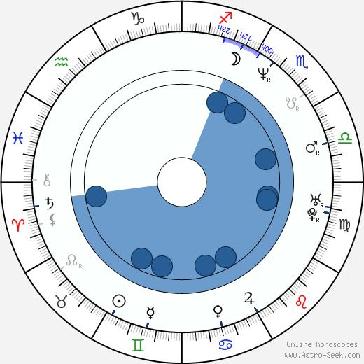Young Ho Kim wikipedia, horoscope, astrology, instagram