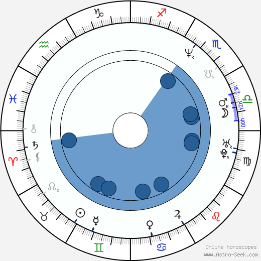 Yuriy Kutsenko wikipedia, horoscope, astrology, instagram