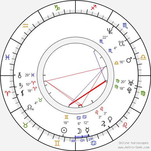 Alejandro Ruiz birth chart, biography, wikipedia 2020, 2021